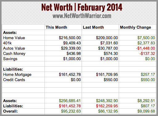 february-2014-net-worth-tracker